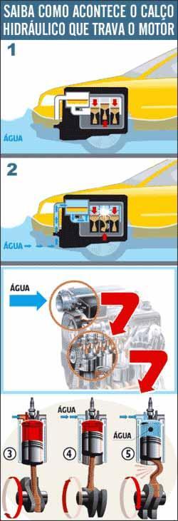 A água entre nos cilindros (1, 2 e 3) e, ao tentar ser comprimida pelo pistão (4), empena a biela (5) - Arte de Christiano Gomes/Uai sobre Arte de Paulinho Miranda/EM