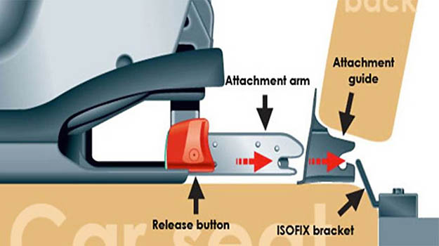 Imagem mostra como a cadeirinha com sistema isofix � presa diretamente no chassi do ve�culo - caradvice.com.au/Reproducao da Internet
