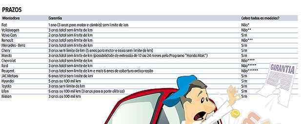 Veja o prazo de garantia das montadoras no Brasil (clique para ampliar) -