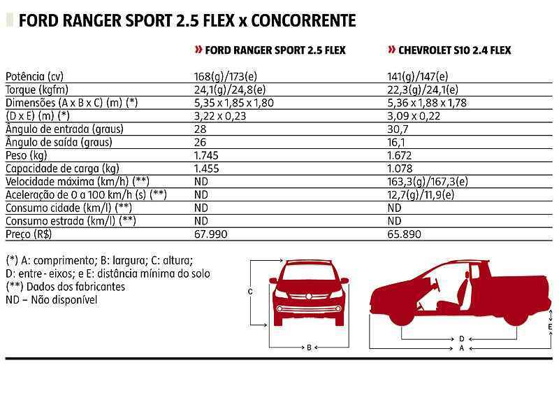 Ford Ranger Diesel >> Ford Ranger Sport 2.5 Flex veste visual esportivo, mas ...