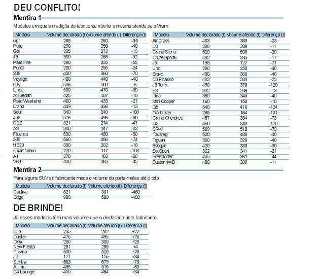 Amplie a tabela e confira os conflitos de informa��o entre os volumes declarados pelos fabricantes e o que o Vrum aferiu